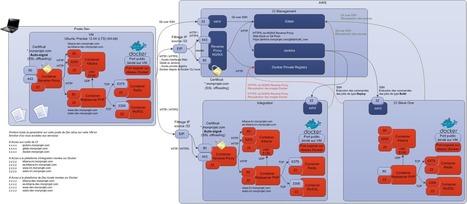 Decrypt » Retour d'Expérience d'une Intégration Continue avec Docker/Gitlab/Jenkins | kernicPanel | Scoop.it