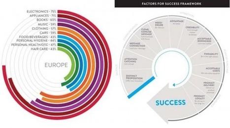 Internet influenza gli acquisti e il successo del lancio di un prodotto ... | Social Mercor | Scoop.it