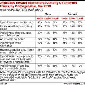 attitudes toward online shopping