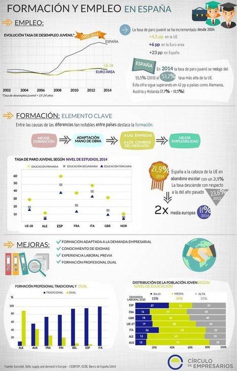 Formación y empleo en España #infografia #infographic #empleo | TICs y Formación | Transferencia del Aprendizaje. FP, Universidad y Empresa | Scoop.it