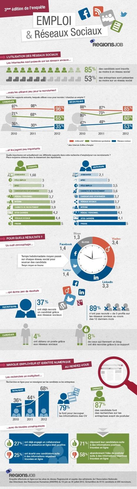 Infographie : Emploi et Réseaux sociaux en France | internet et education populaire | Scoop.it