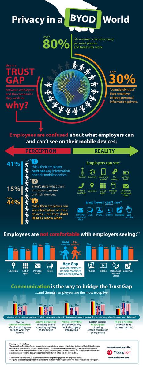 The Mobile Trust Gap   MobileIron   mobile enterprise   Scoop.it