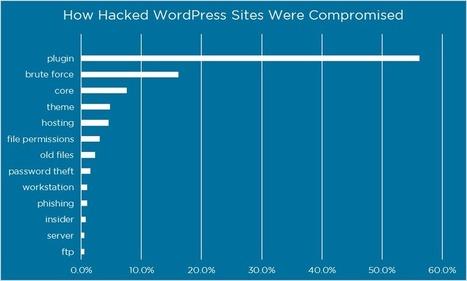 How Attackers Gain Access to WordPress Sites - Wordfence | Communication 2.0 (référencement, web rédaction, logiciels libres, web marketing, web stratégie, réseaux, animations de communautés ...) | Scoop.it