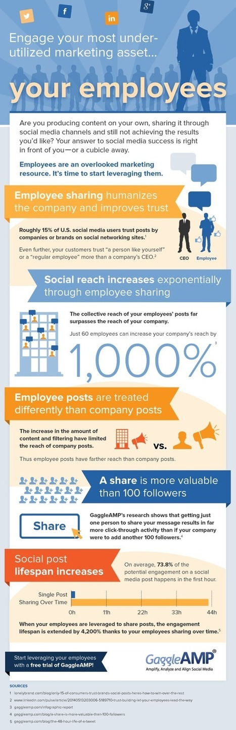 How Social Employees Can Help with Brand Marketing [INFOGRAPHIC] | Stratégie Digitale et entreprises | Scoop.it