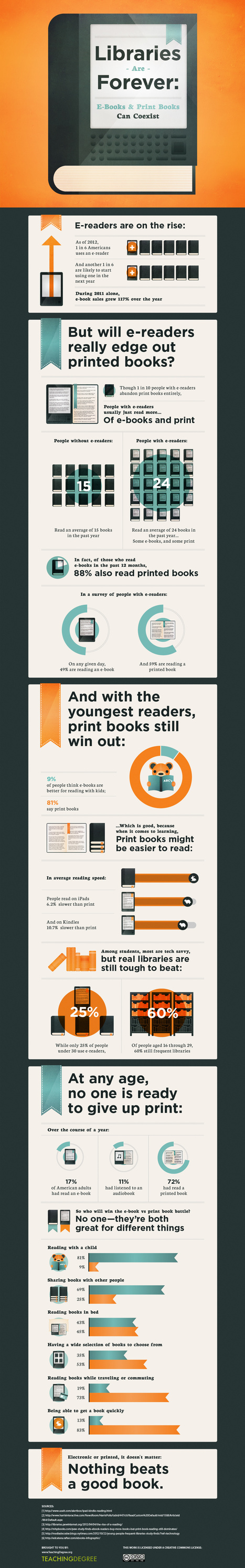 Can E-Books and Libraries Coexist? – Infographic | Professional development of Librarians | Scoop.it