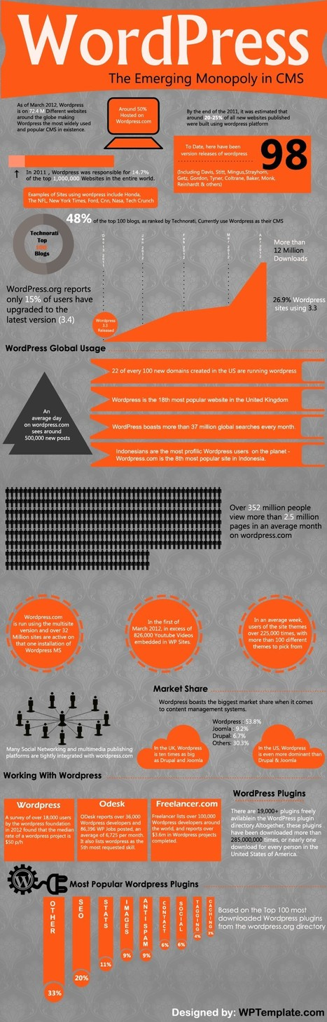 Impressive Monopoly - How WordPress Got CMS Crown from Drupal & Joomla | Current Updates | Scoop.it