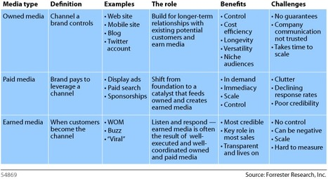 Rediscovered: Defining Earned, Owned And Paid Media - Sean Corcoran, Forrester Blogs | Brand & Content Curation | Scoop.it