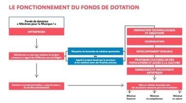 Mécènes pour la musique : un fonds de dotation en Pays de Loire | Musiques Actuelles, Amplifiées | Scoop.it