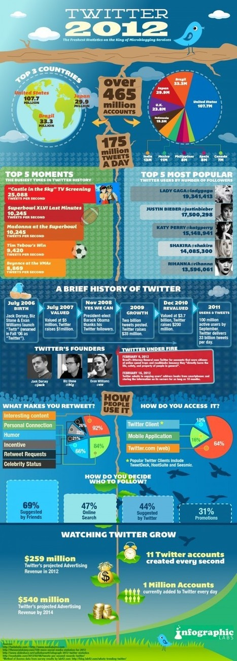 Twitter 2012 — Infographic Labs | twitter : quels usages ? | Scoop.it