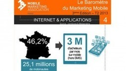 Marketing mobile : le futur de la marque Employeur ? | MARKETING RH | Scoop.it