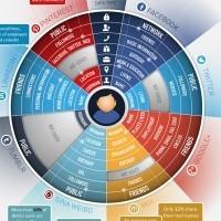 INFOGRAPHIE: Les risques liés aux publications sur les réseaux sociaux | François MAGNAN  Formateur Consultant | Scoop.it