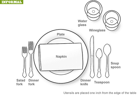 Informal Dining Setting | Infographics for English class | Scoop.it