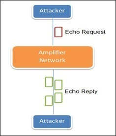 Theoretical Methodology for Detecting ICMP Reflected Attacks: SMURF Attacks - InfoSec Institute | Info[SEC*] Redemption | Scoop.it