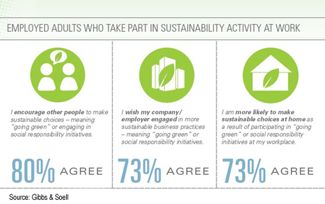 Employees Take Corporate Sustainability Efforts Home, Study Says | Sustainable Futures | Scoop.it