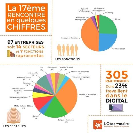 Compte-rendu de la 17ème Rencontre : Expérience «salarié», nouvelle culture à l'ère du numérique | ressources et richesses humaines | Scoop.it