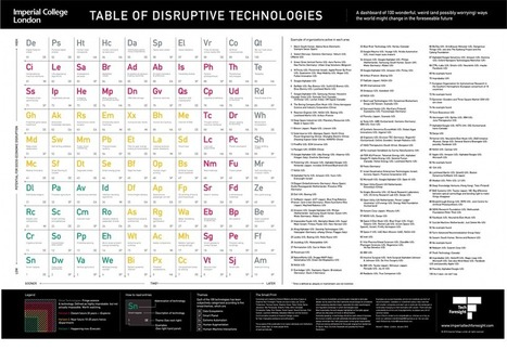 These Are The Disruptive Technologies That Will