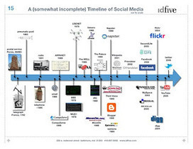 social media timeline | web design deliciousness | Educacion 2.0 | Scoop.it