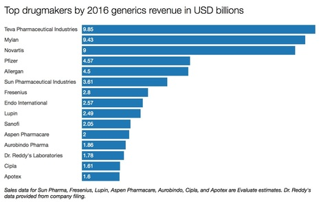 The Top 15 Generic #Pharma Companies by 2016 Re