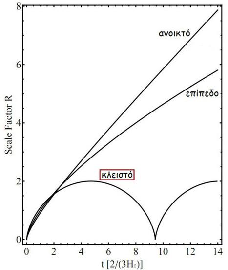 Πως η κυκλοειδής καμπύλη περιγράφει την εξέλιξη του σύμπαντος | SCIENCE NEWS | Scoop.it