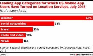 Most Smartphone Owners Use Location-Based Services - eMarketer | Mobile Customer Experience Management | Scoop.it