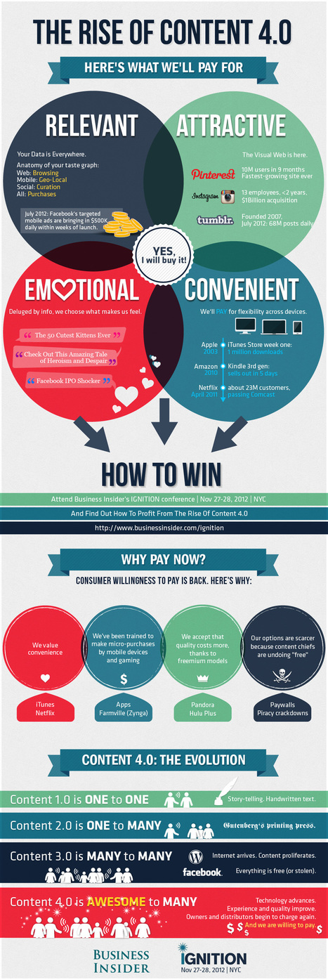 INFOGRAPHIC :The Rise Of Content 4.0... | Time to Learn | Scoop.it