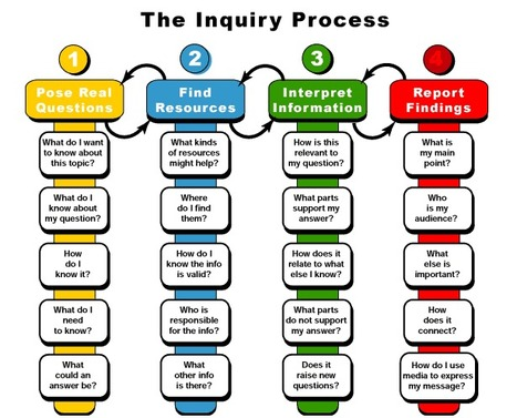 A How To Guide on Inquiry Learning - YourthLearn | RT's ICT | Scoop.it