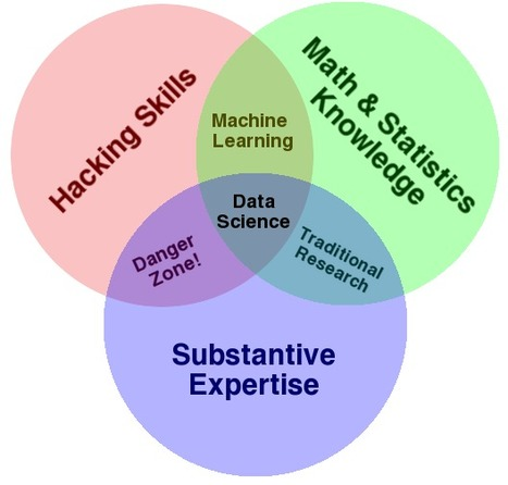 Online Learning Curriculum for Data Scientists | Shane Lynn | Web Programming | Scoop.it