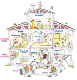 Vocabulaire la maison le logement fle s for Accouchement difficile a la maison