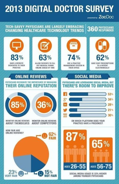 Physician use of healthcare technologies and social media | Health IT ☤ Informatics | Scoop.it