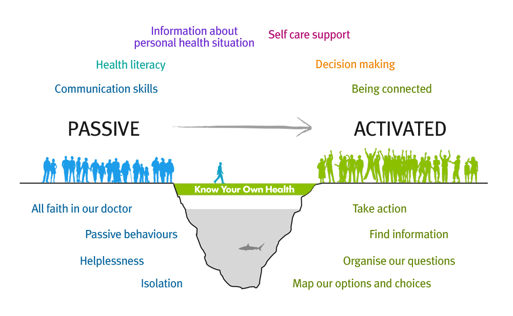 self management of patients with continuing care needs Continuing care the provision of health and social services in the uk over an extended time related to disability, accident or illness, to meet both physical and mental health needs.