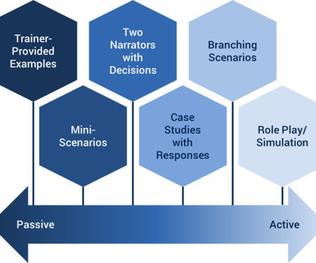 A Range of Options for Scenarios and Storytelling | Jaguar Films | Scoop.it