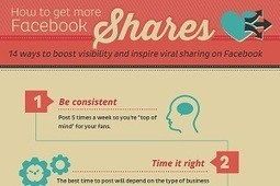 How to Get More Facebook Shares [Infographic] | Image Digitale | Scoop.it