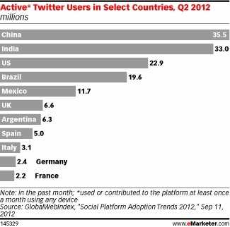 """The 10 Countries With The Most Active Twitter Users 