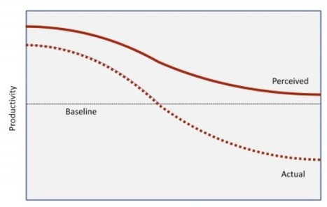 Productivity slumps after 40-50 hours of work a week | development director | Scoop.it