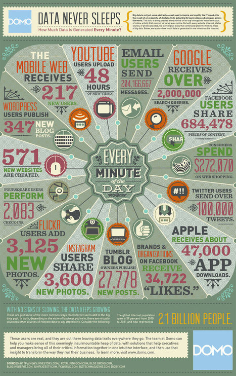 How Much Data is Created Every Minute an infographic | Webmarketing | Scoop.it