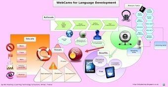 Nik's Learning Technology Blog: Creating illustrations and infographics for ELT tasks | Learn Better | Scoop.it