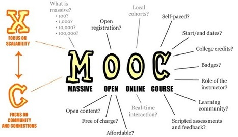 MOOCs and their impact on e-learning - Innovate My School | Information Technologies | Scoop.it