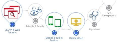 Le parcours numérique du e-patient, selon Google | Nutrimedia | Scoop.it