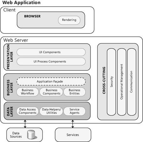 Chapter 21: Designing Web Applications | DEVOPS | Scoop.it
