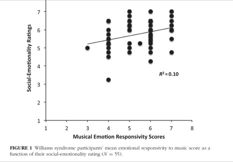 Musicality correlates with sociability and emotionality in Williams Syndrome | Social Neuroscience Advances | Scoop.it