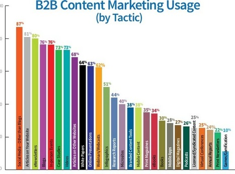Just In: The State of Content Marketing in 2014 | CRM & MARKETING DIGITAL | Scoop.it