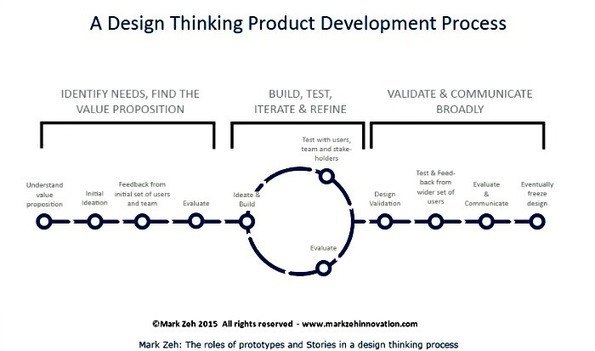 How design thinking uses story and prototyping for Design thinking consulting