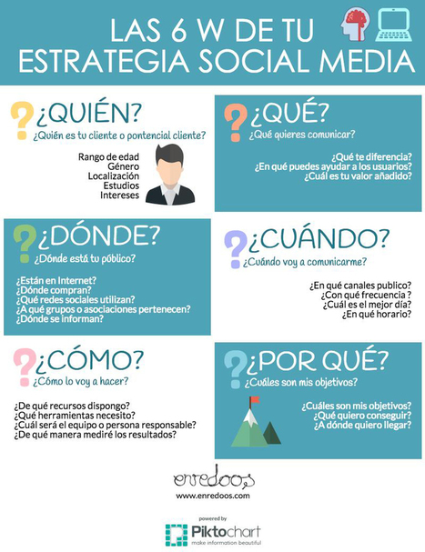 Las 6 W de tu estrategia SocialMedia | SocialMedia | Scoop.it