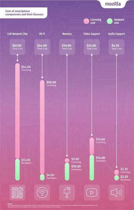 Le coût invisible et élevé des licences de brevets dans les smartphones | Pierre BREESE | Scoop.it