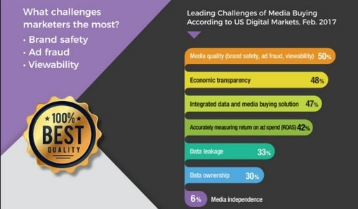 Digital Marketing News: Programmatic Ad Challenges, Blockchain & AI