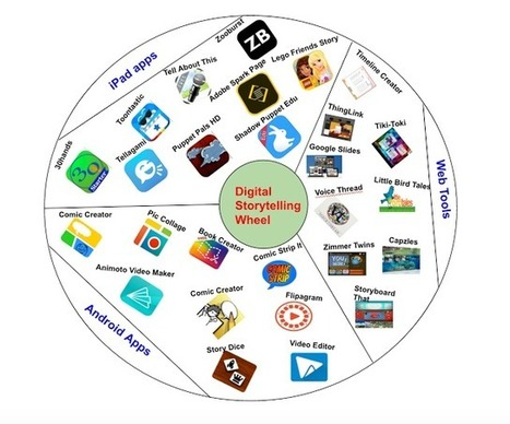 Digital Storytelling Wheel- Apps and Tools for Teachers | Scriveners' Trappings | Scoop.it