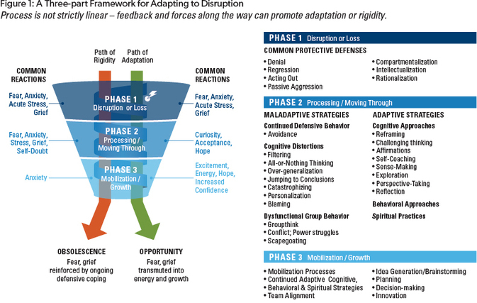 organizational change plan part iii