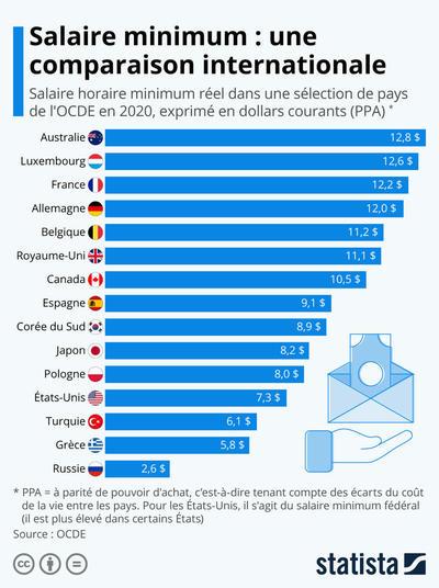 Salaire minimum : une comparaison internationale | Statista