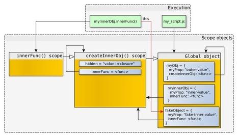 How do JavaScript closures work under the hood | Angular.js and Google Dart | Scoop.it