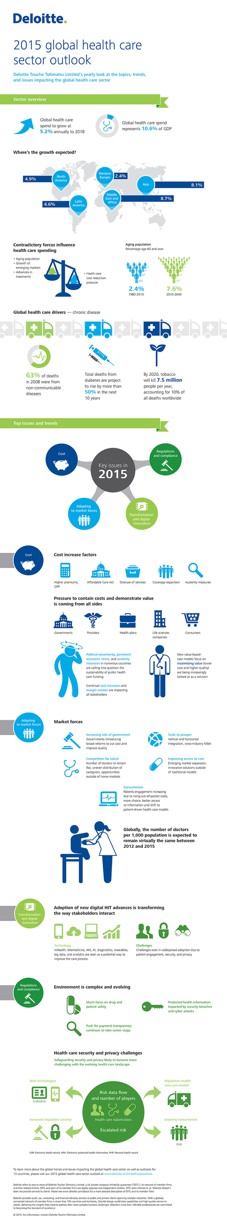 Infographic: 2015 global health care sector outlook - A view from the Center | Deloitte Center for Health Solutions Blog | Digital communication & advancements | Scoop.it
